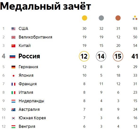 восторженные таблица медалей олимпиада рио 2016 на 18 августа торжественной линейки