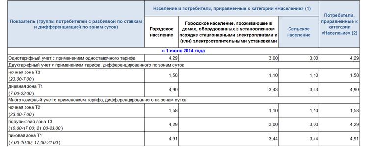 Договор дарения земельного участка росреестр 2014