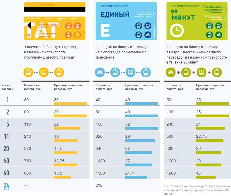 цена проезда метро москва